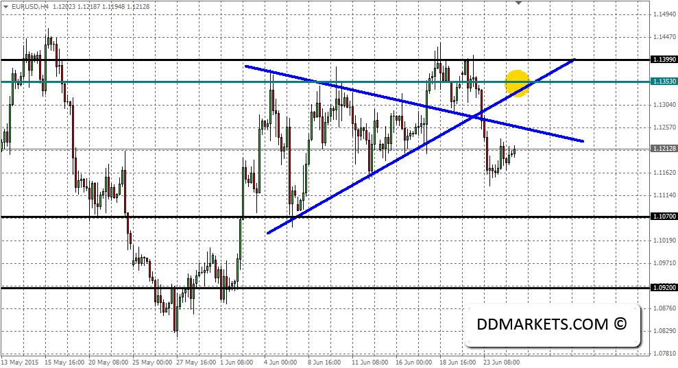 EURUSD 4hr chart, 25/06/15