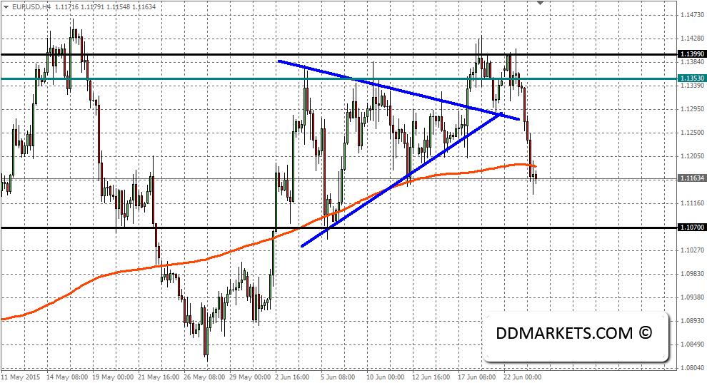 EURISD 4hr chart outcome, 23/06/15