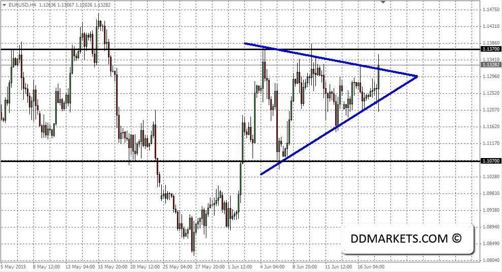 EURUSD current 4hr chart, 17/0615
