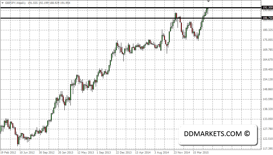 GBPJPY Weekly Chart, 14/06/15