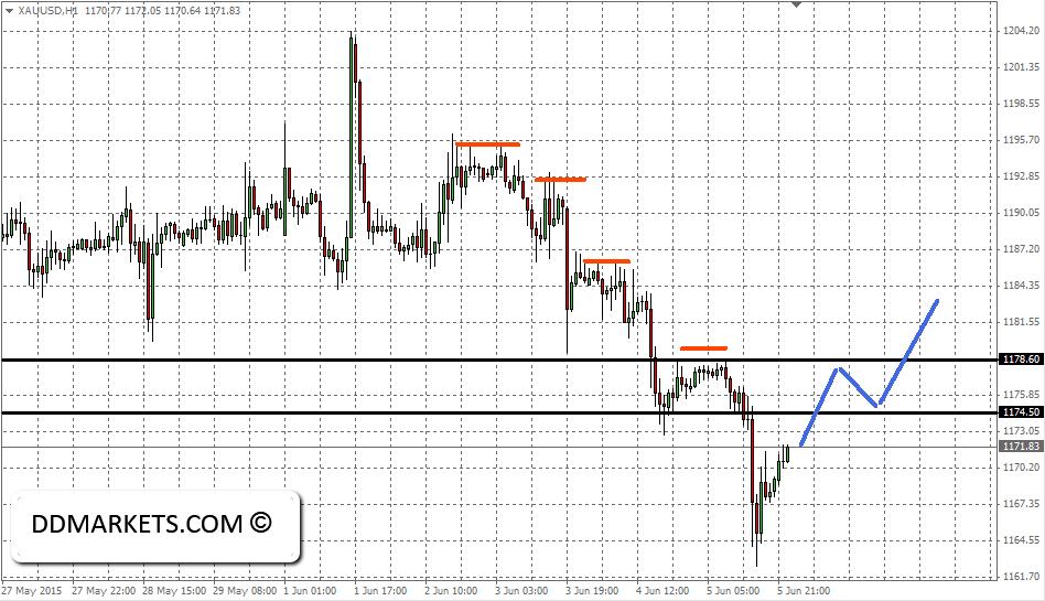 Gold_Inraday_60min_chart_7_June_2015