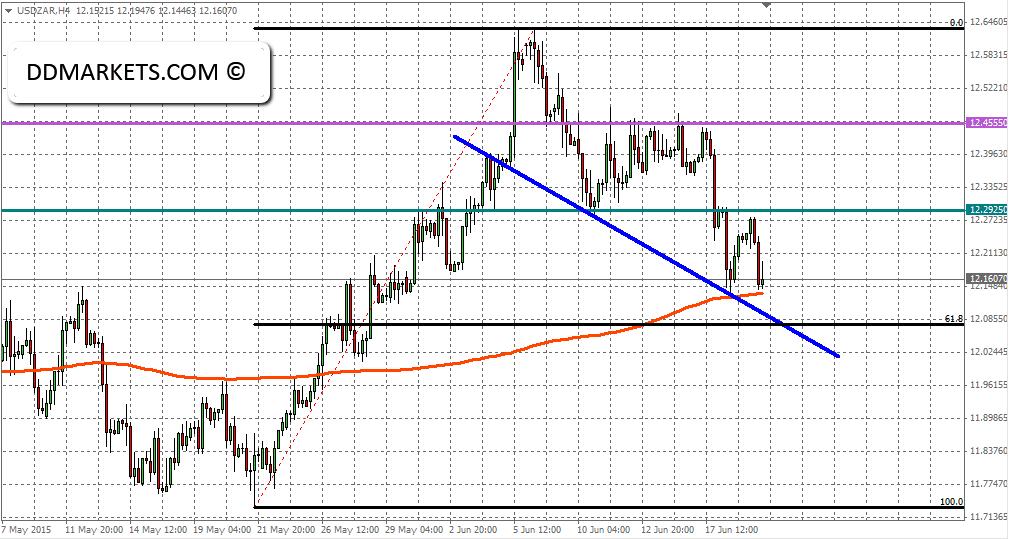 USDZAR 4hr chart, 20/06/15