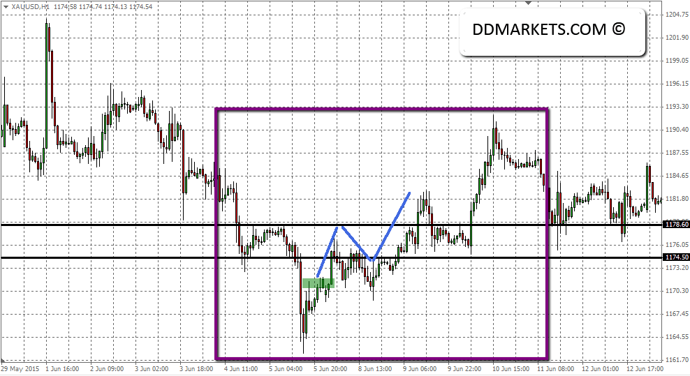 XAUUSD intraday 1 hour chart outcome June 2015
