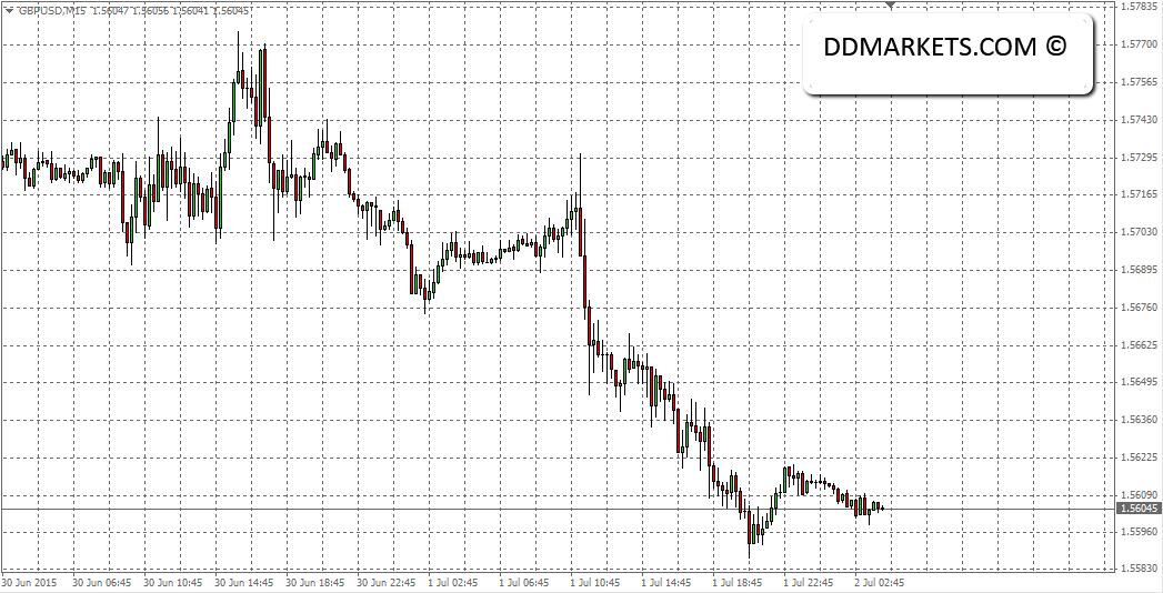 GBPUSD 15min chart part 1, 02/07/15