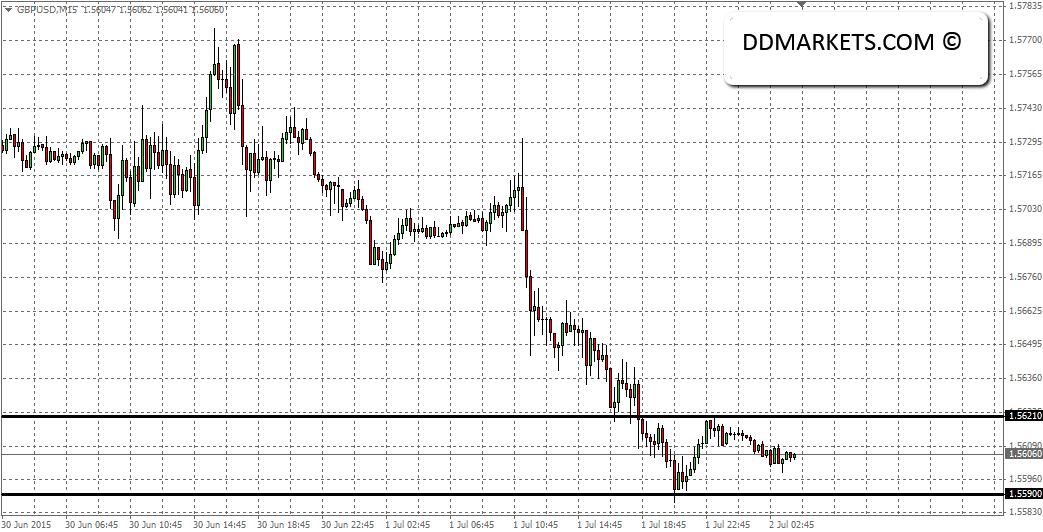 GBPUSD 15min chart part 2, 02/07/15