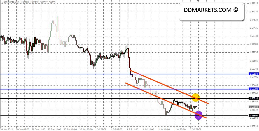 GBPUSD_15min_chart_part_V_2_July_2015