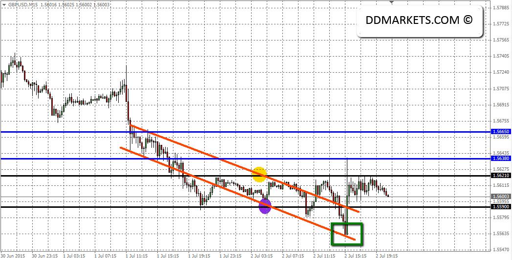 GBPUSD current 15min chart, 02/07/15