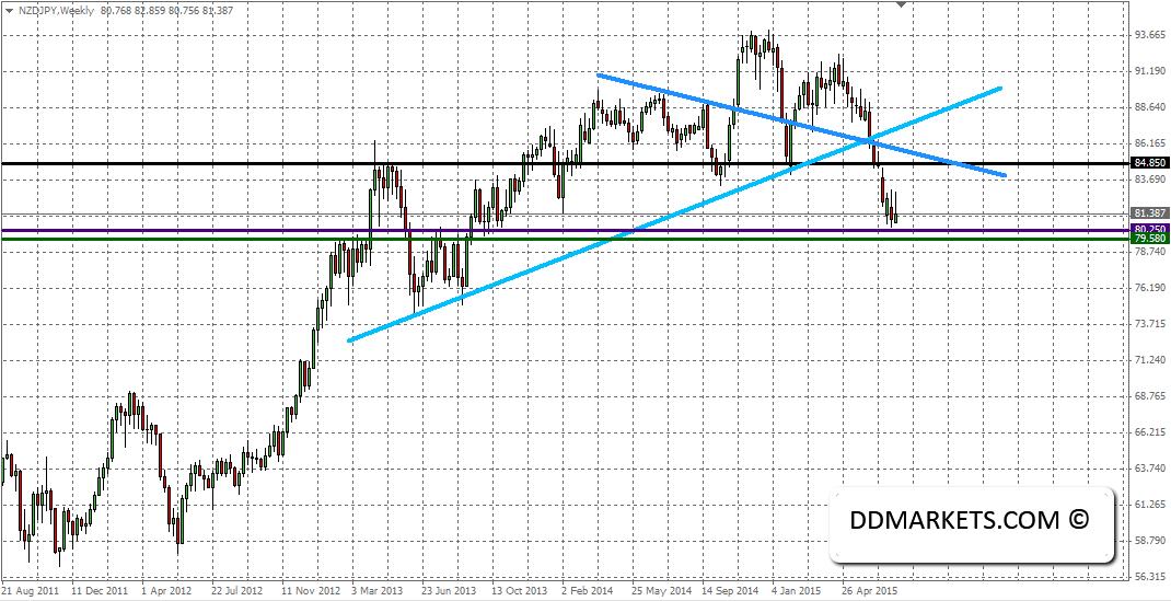 NZDJPY Trading Strategy, 26 July 2015