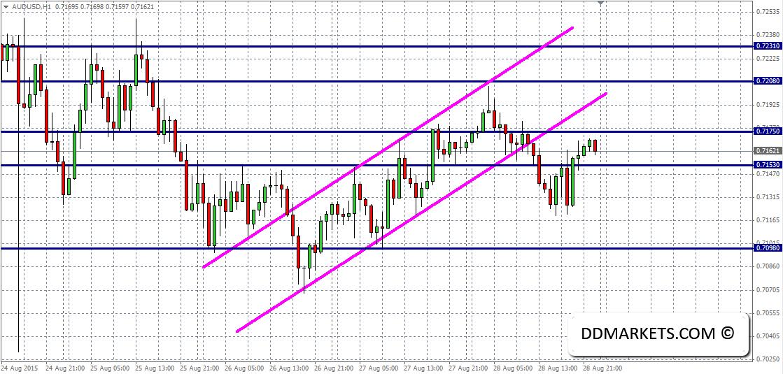 AUDUSD_60min_Chart_30_August_2015
