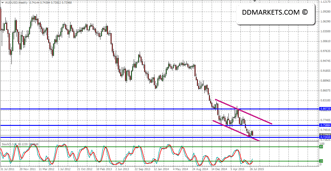 AUDUSD Weekly Chart 11/08/15