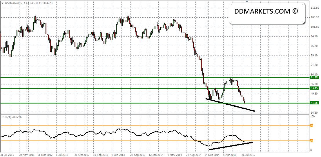 Crude Oil Weekly Chart 16/08/15