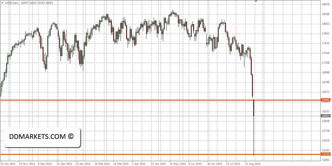 Dow Jones 30 Daily Chart 24/08/15