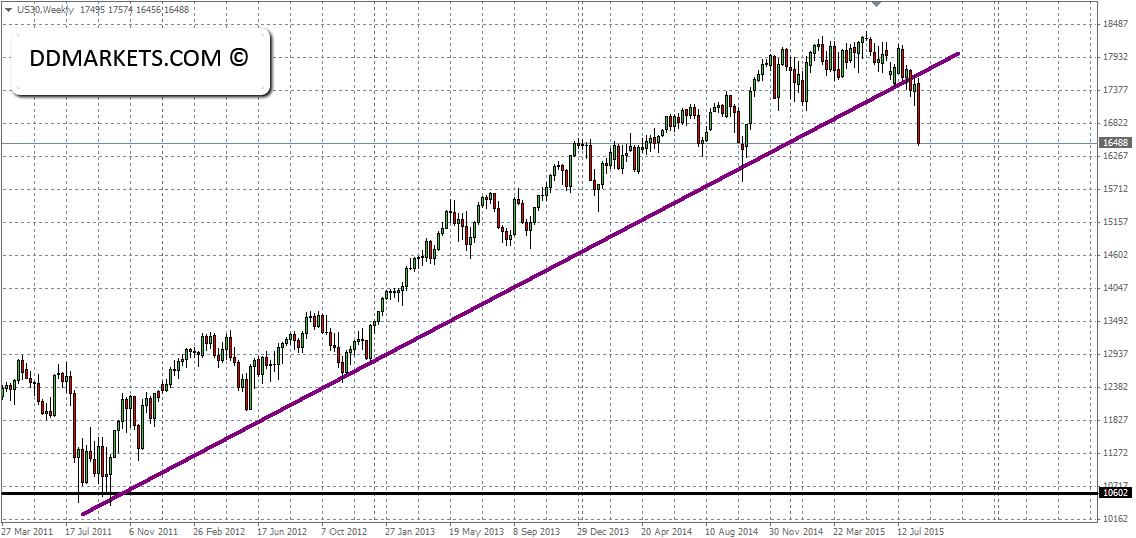 Dj30 Breakout Weekly Chart 23/08/15