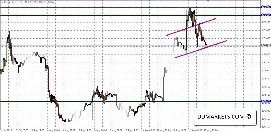 EURAUD 60min Chart 12/08/15