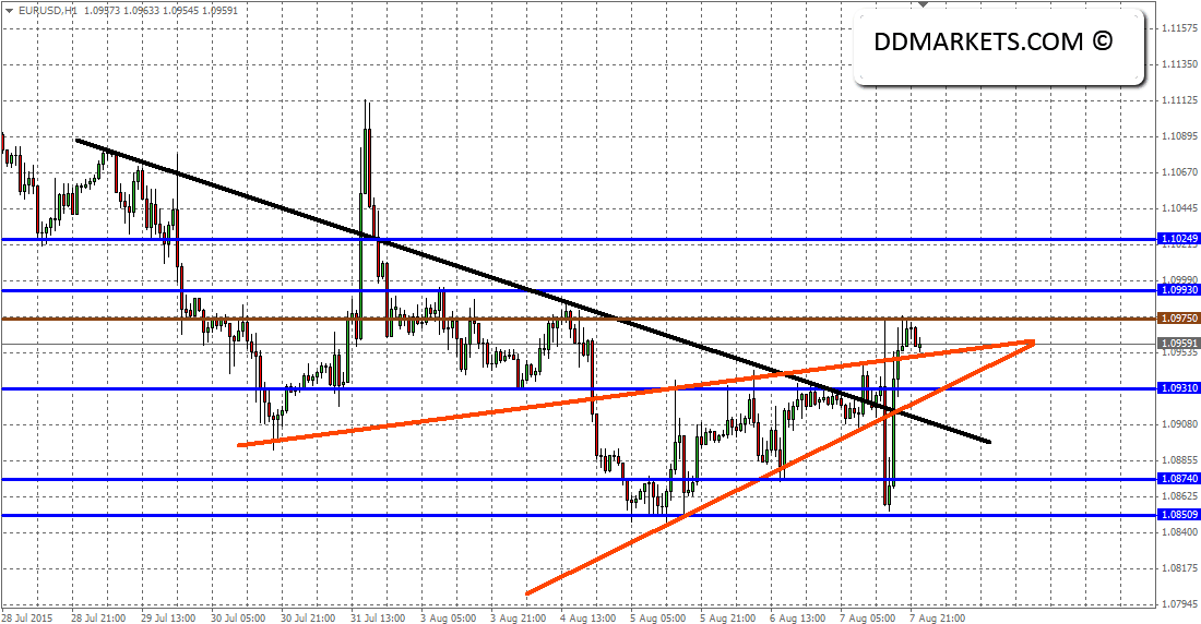 EURUSD 60min Chart 09/08/15