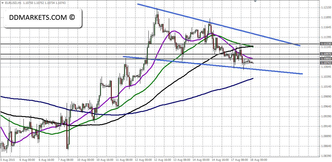EURUSD 60min Chart 18/08/15