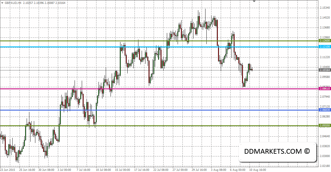 GBPAUD 4hr Chart 10 August 2015