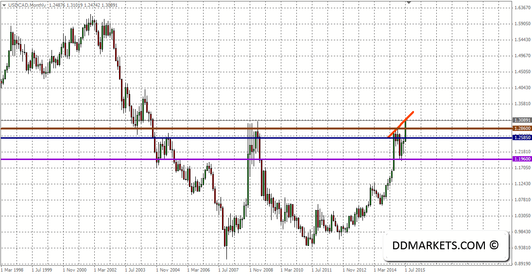 USDCAD Monthly Chart 02/08/15