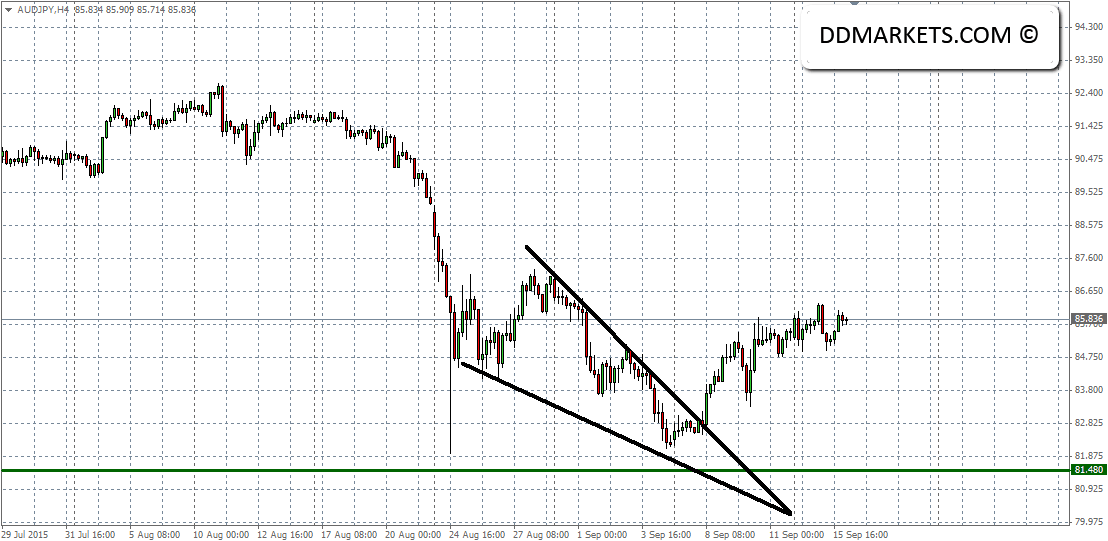 AUDJPY 4hr Chart 16/09/15