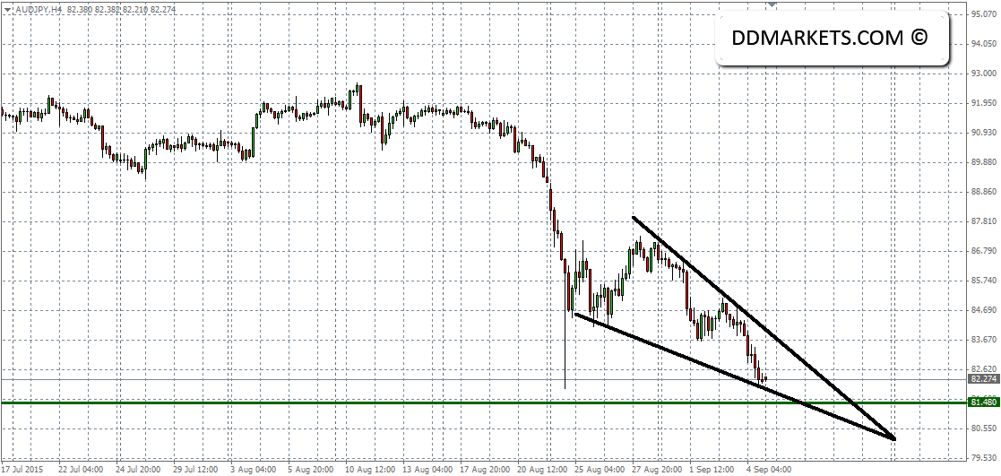AUDJPY Current 4hr Chart 06/09/15
