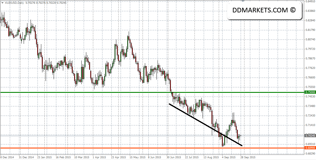 AUDUSD Current Daily Chart 27/09/15