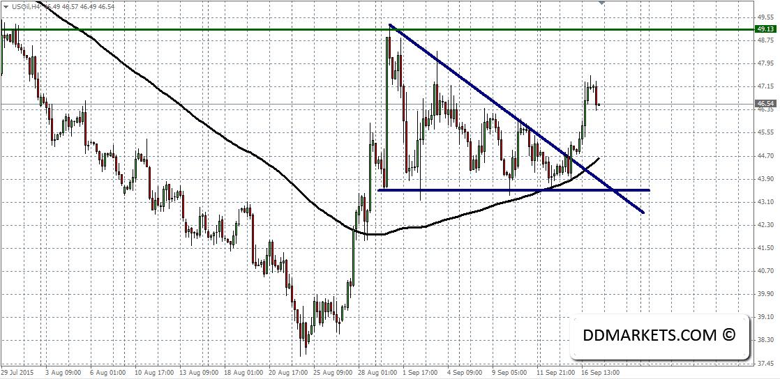 Crude Oil 4hr Chart 17/09/15