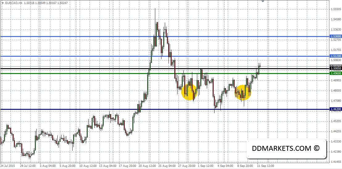 EURCAD 4hr Chart 13 September 2015