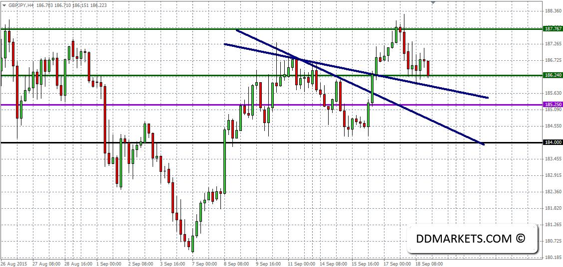 GBPJPY_4hr_Chart_20_September_2015