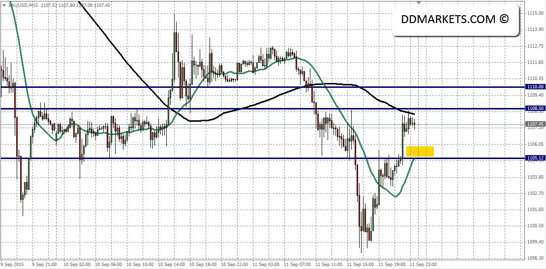 Gold 15min Chart 13 September 2015