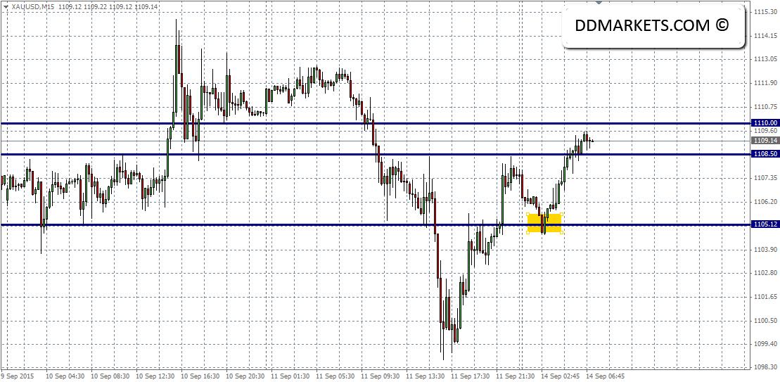 Gold 15min Chart 14/09/15