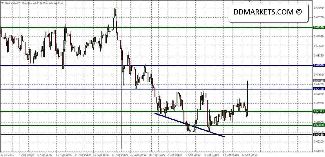 NZDUSD 4hr Chart III 17/09/15