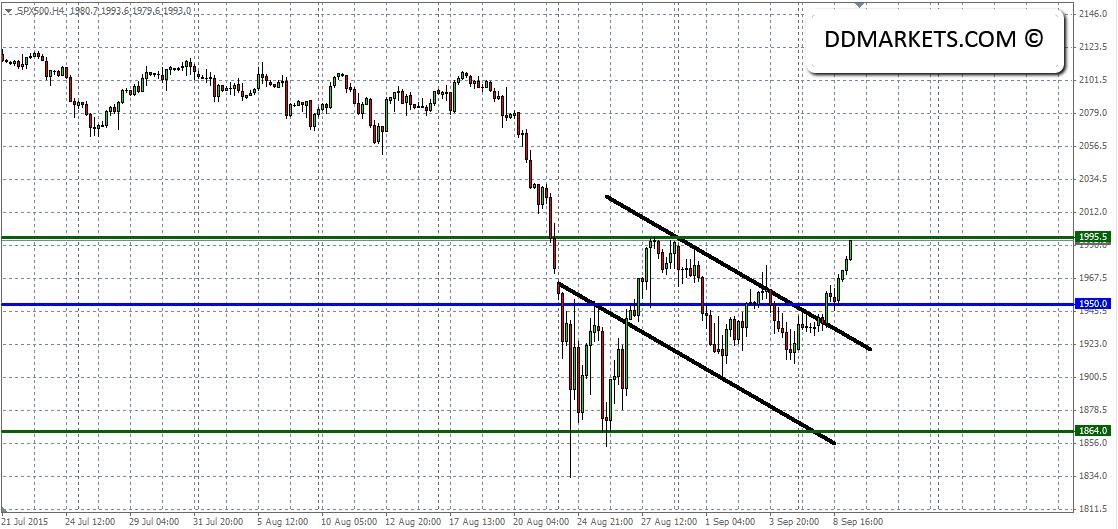SP500 4hr Chart 09/09/15