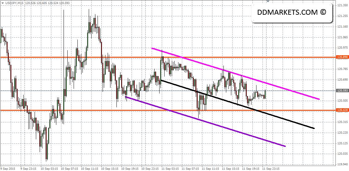 USDJPY 15min Chart 12/09/15