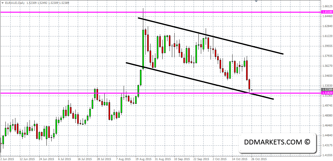 EURAUD Current Daily Chart 25/10/15