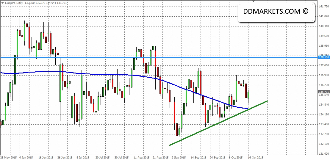 EURJPY Daily Chart 16/10/15