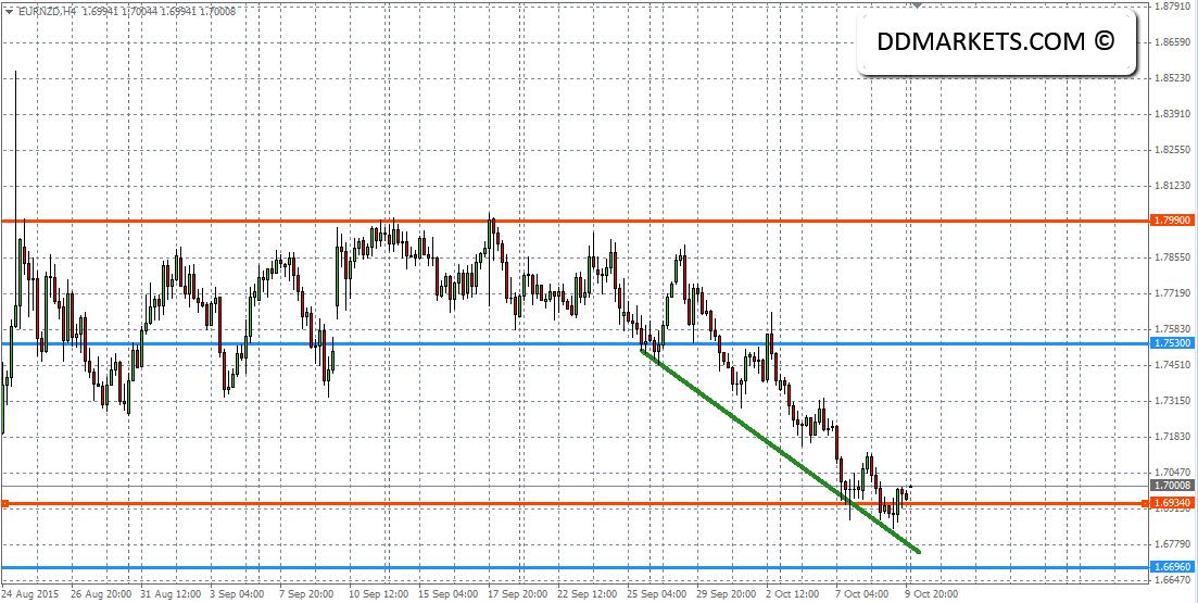 EURNZD Current 4hr Chart 11/10/15