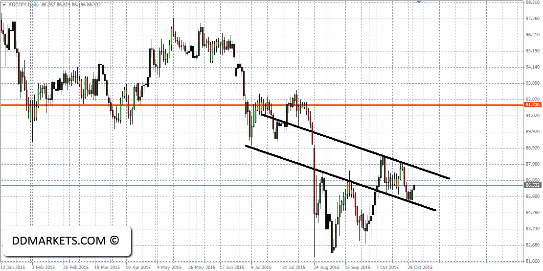 AUDJPY Daily Chart 03/11/15