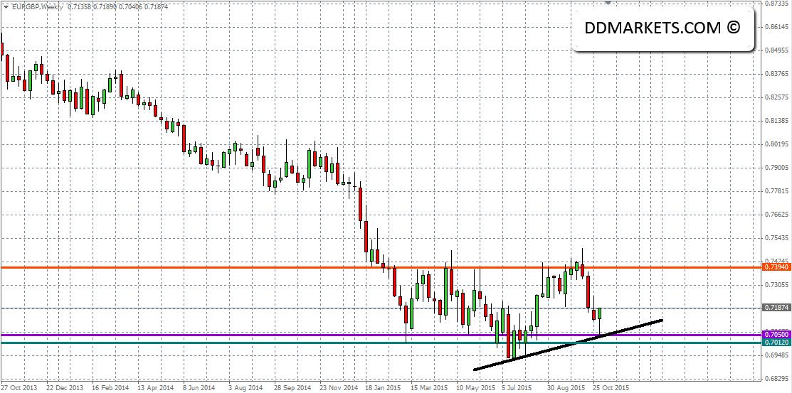 EURGBP Weekly Chart 06/11/15