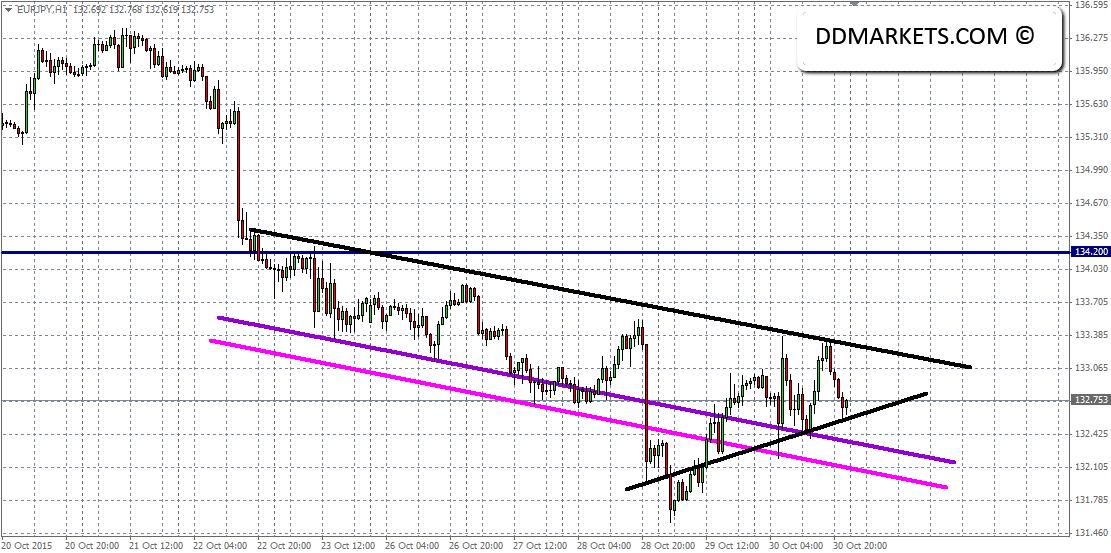 EURJPY 60 min Chart 01/11/15