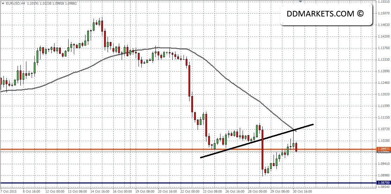 EURUSD 4hr Chart II 30/10/15