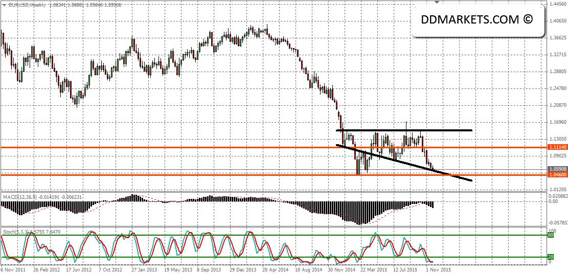 EURUSD Weekly Chart 29/11/15