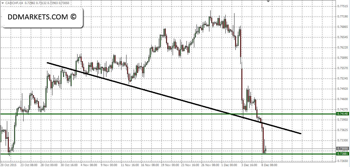 CADCHF 4hr Chart 08/12/15