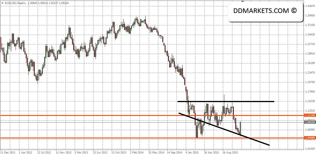 EURUSD Weekly Chart 03/12/15