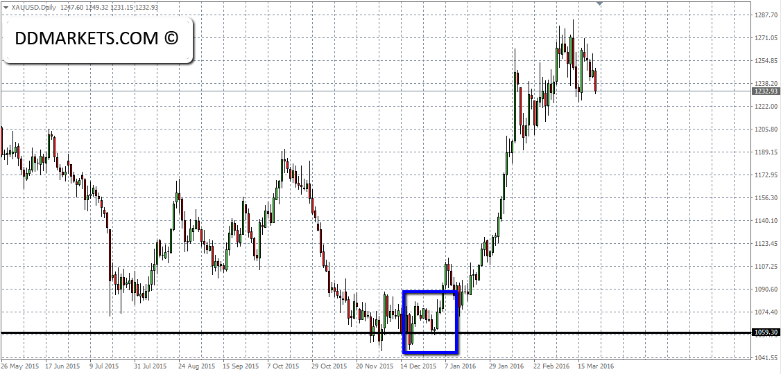 Gold Daily Chart 23/03/16