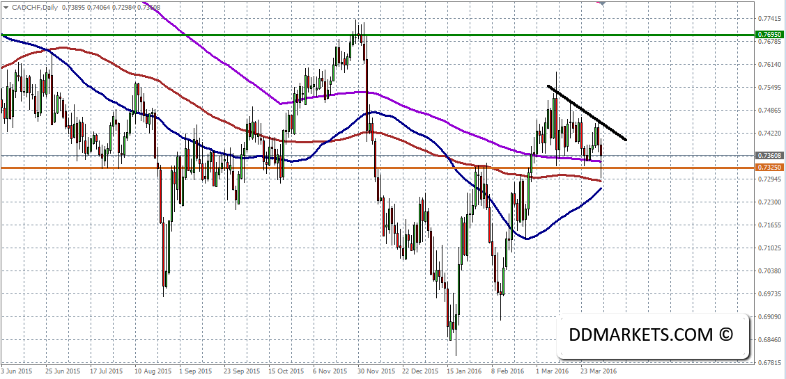CADCHF Daily Chart 03/04/16
