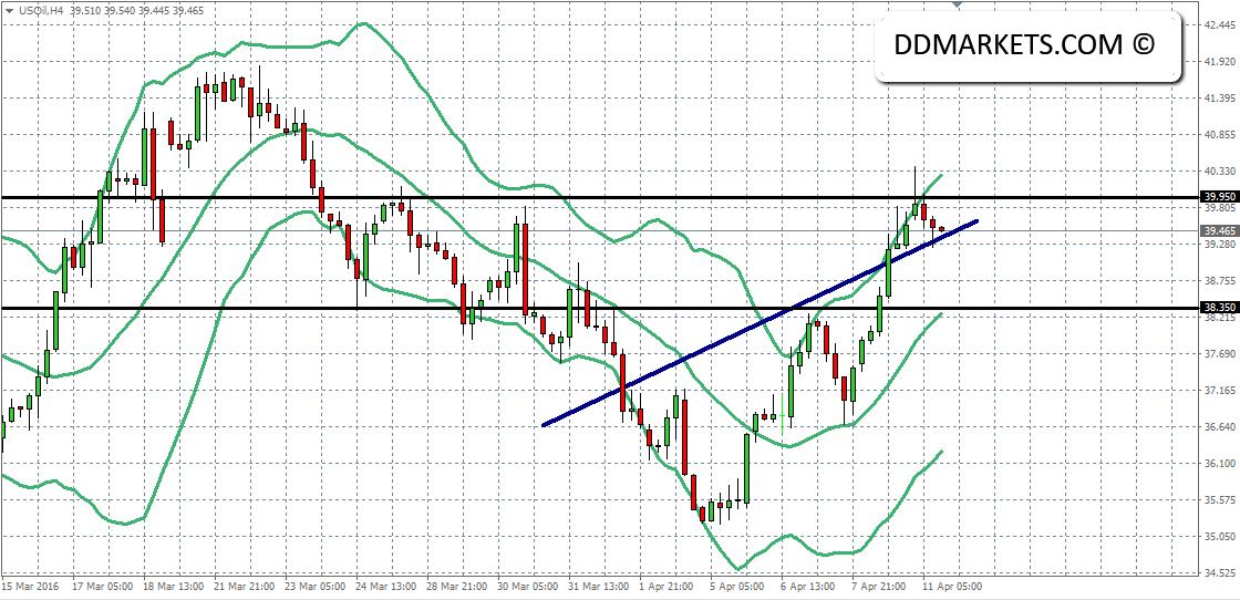 Crude Oil 4hr Chart 11/04/16