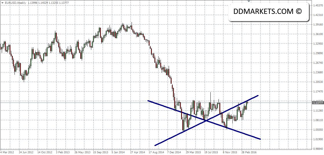 EURUSD Weekly Chart 08/04/16