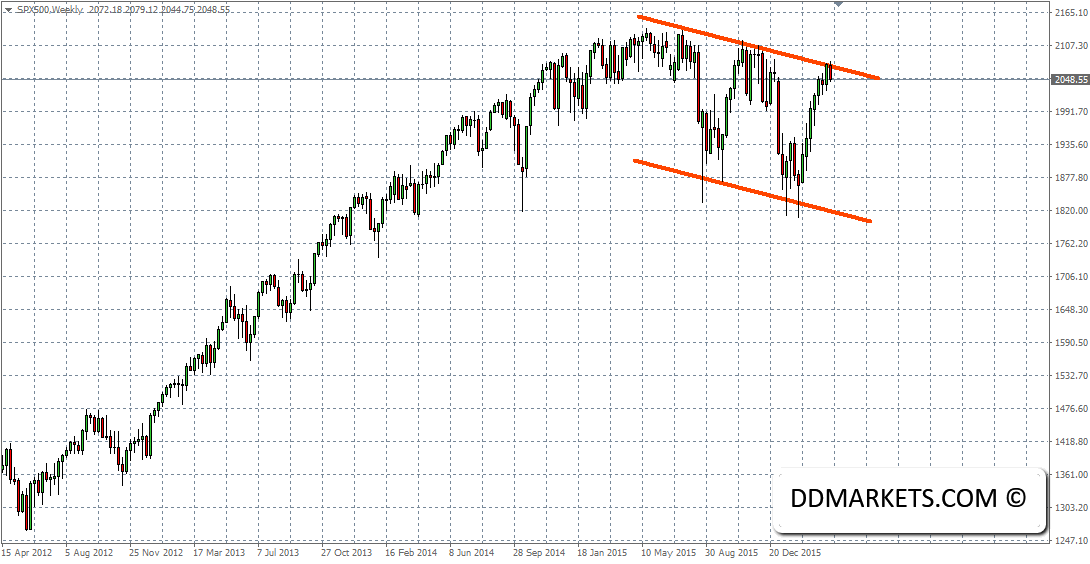 SP500 Weekly Chart 05/04/16