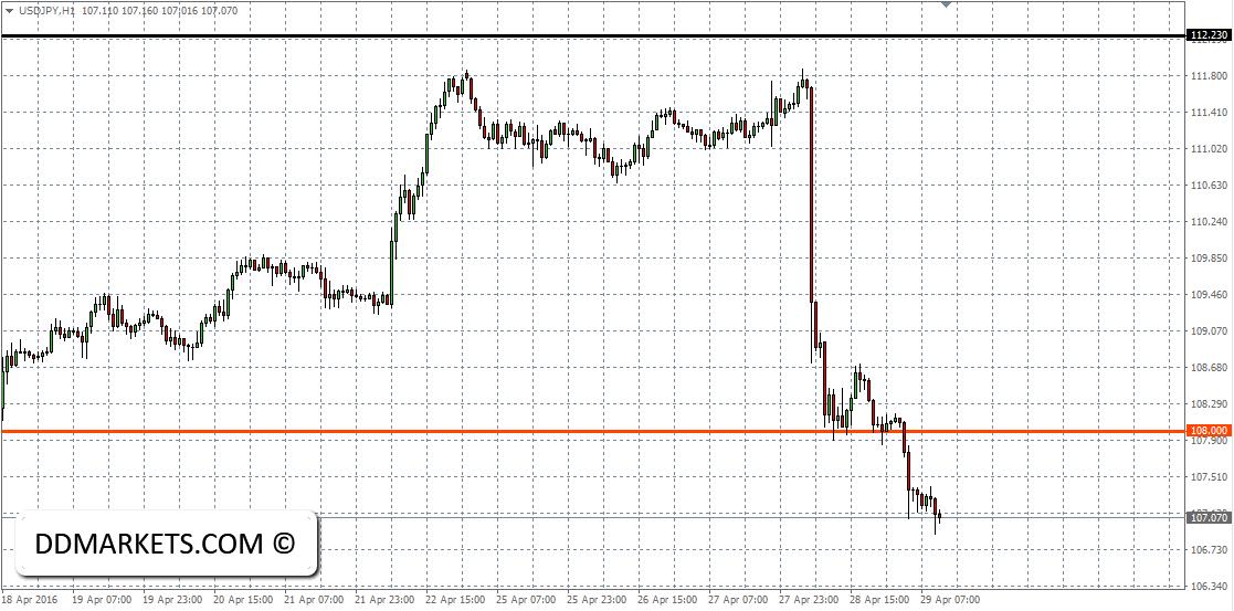 USDJPY 60min Chart 29/04/16