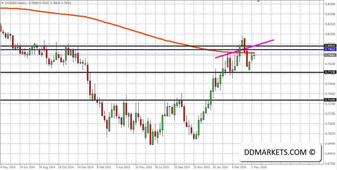 EURGBP Weekly Chart 11/05/16
